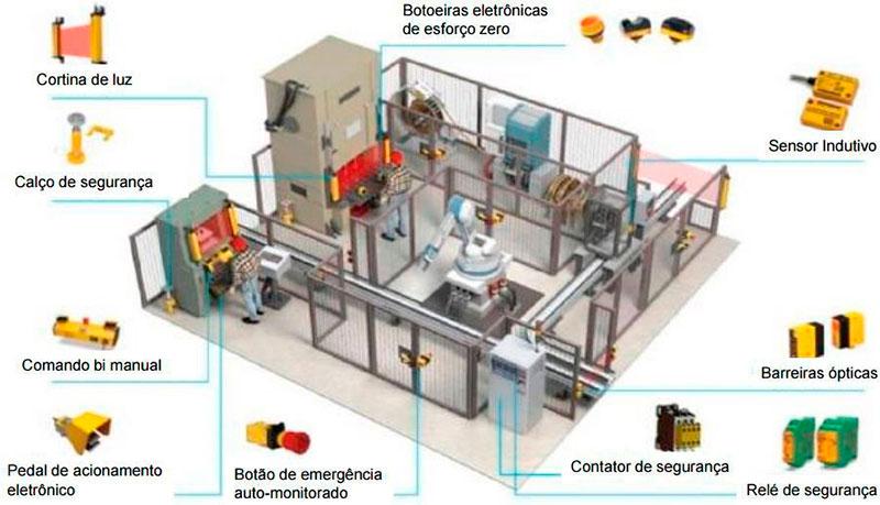 Adequação de máquinas à NR 12